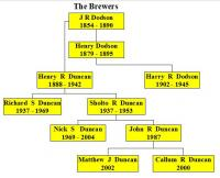 The Brewing Family Tree